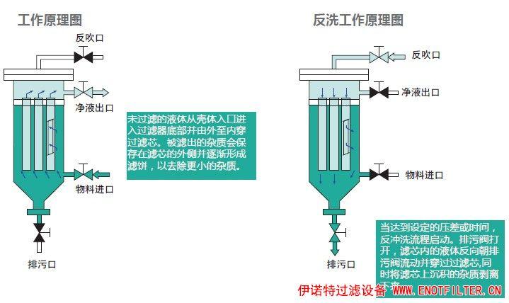 有经验的人解释了超高效过滤器的技术特性参考
